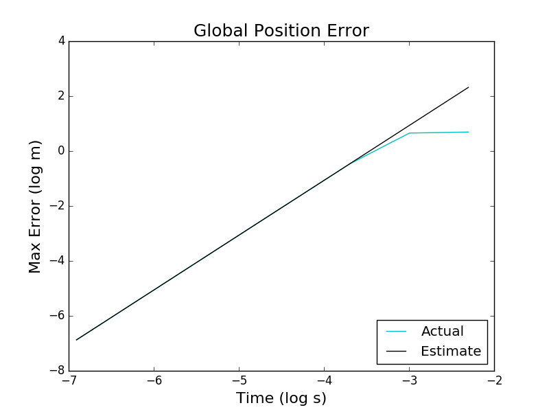 Global Truncation Error for Positions