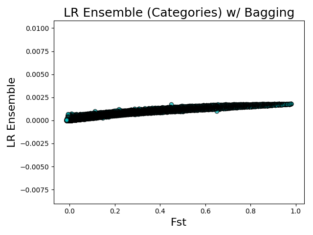 Fst vs LR Ensembles (categories) w/ Bagging