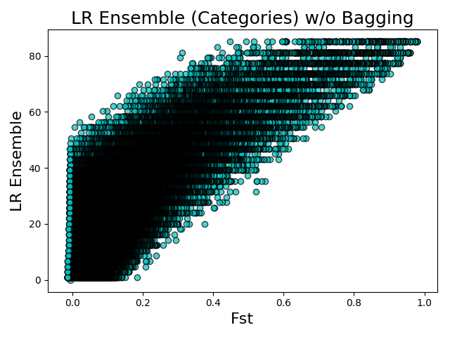 Fst vs LR Ensembles (categories) w/o Bagging