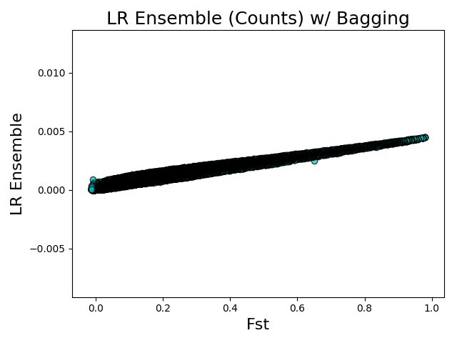 Fst vs LR Ensembles (counts) w/ Bagging
