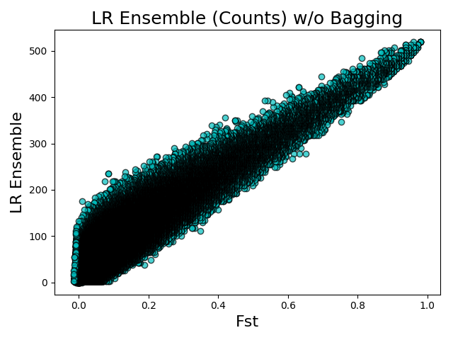 Fst vs LR Ensembles (counts) w/o Bagging