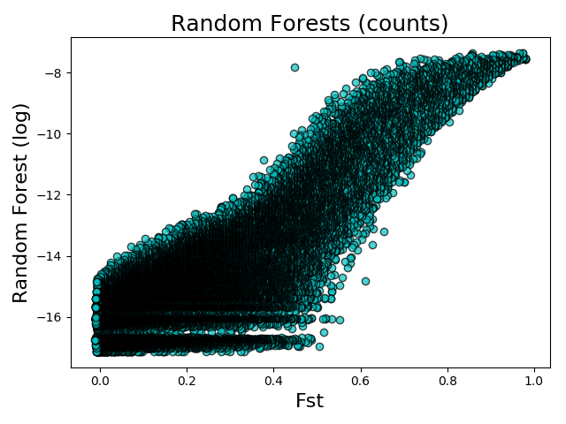 Fst vs Random Forests (counts)