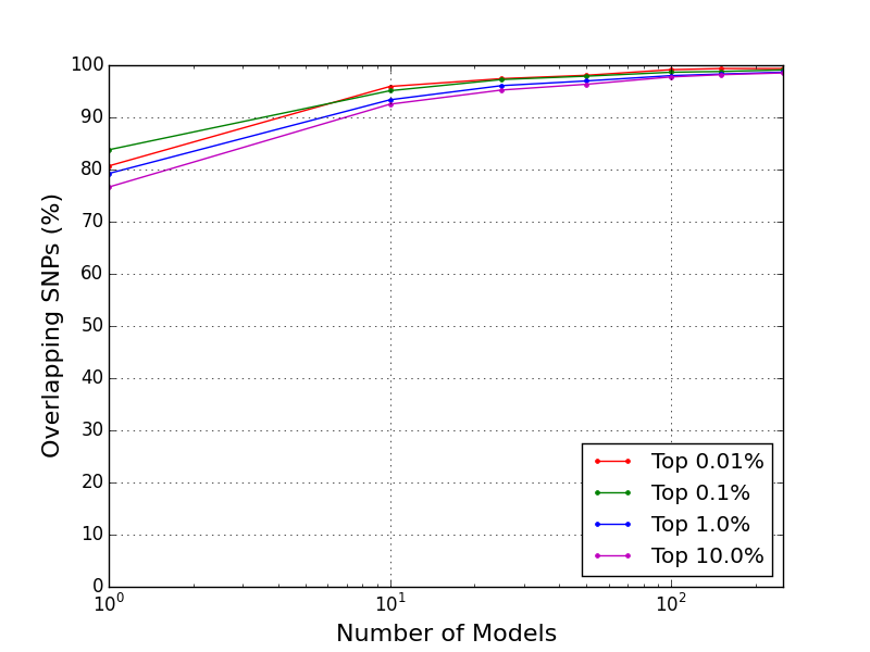 Jaccard Similarities for Logistic Regression Ensembles